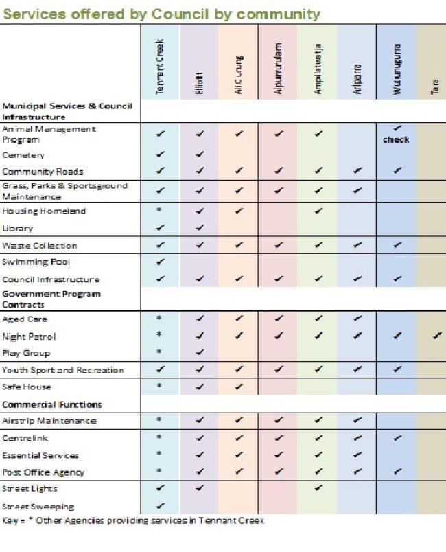 Services Chart 2